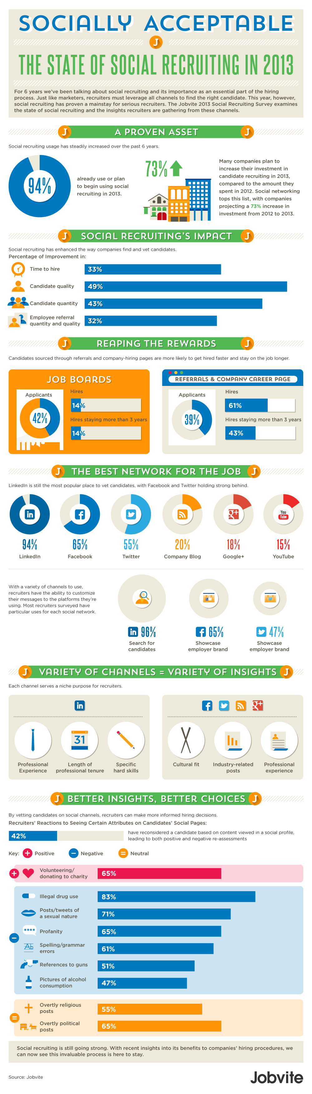 Selezioni del personale e Social - The State of Social Recruiting in 2013