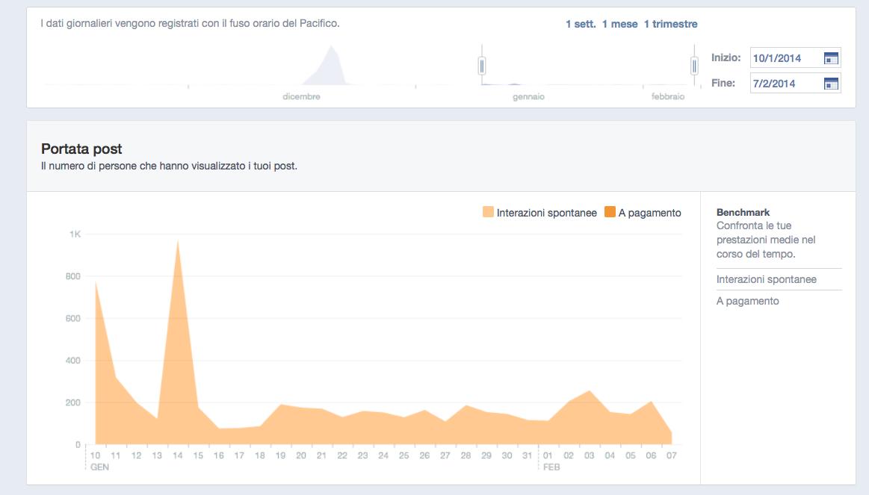 Pagina Facebook - Dati Insights